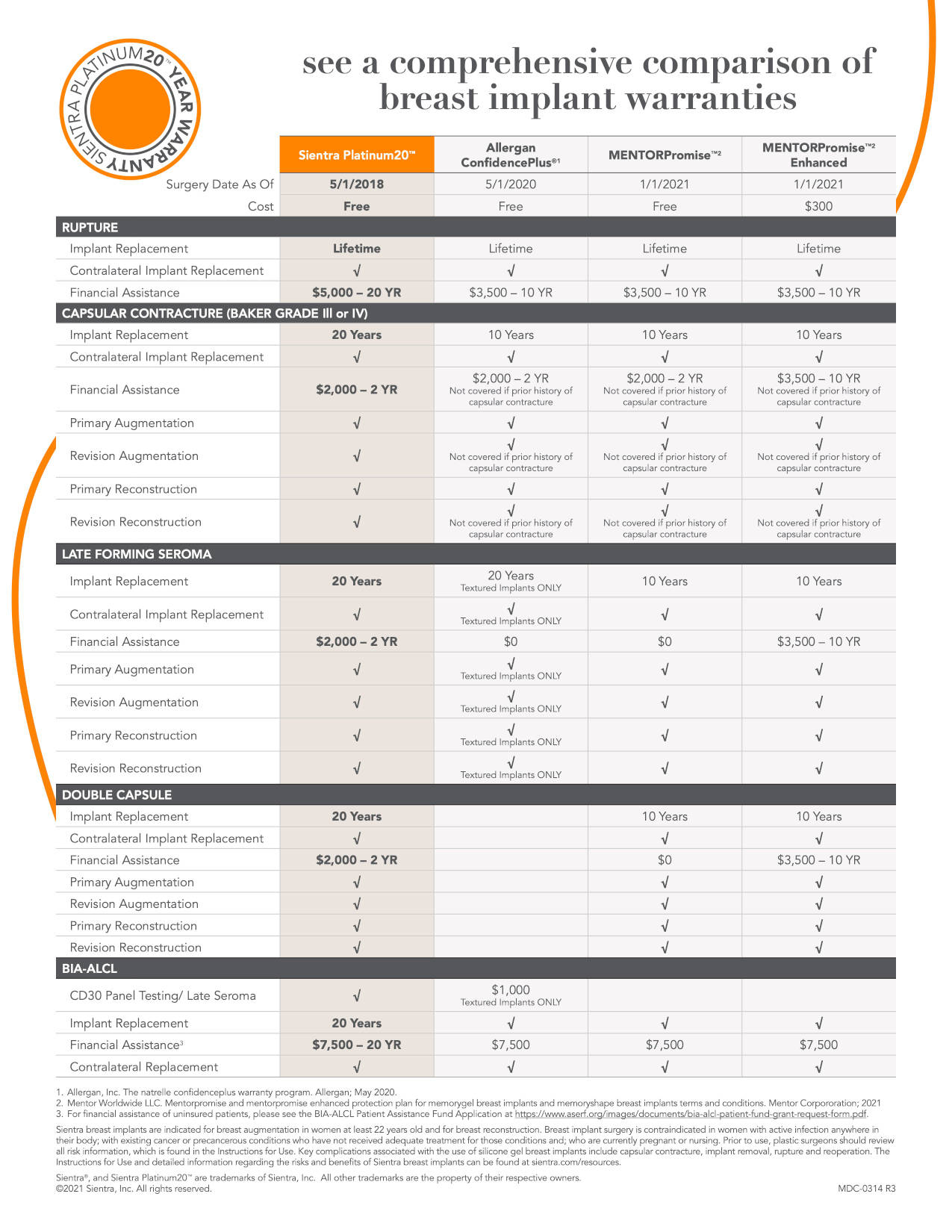 Sientra Platinum20 Warranty Comparison Chart