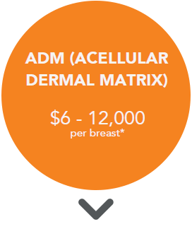 ADM Acelluar Dermal Matrix (Alloderm) cost. $6 to $12,000 per breast*